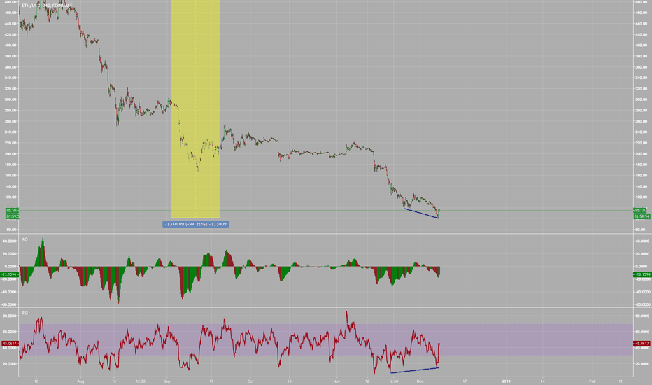 ETHUSD: $ETHUSD Bullish Divergence Under $100