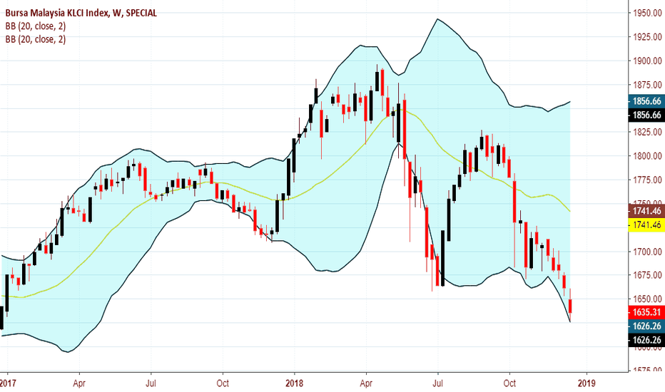 KLSE: Bursa Malaysia KLCI Index