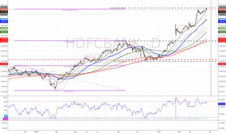 HDFCBANK: $HDFC hits key fib ext