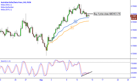AUDCHF: AUD/CHF: MIDAS TECHNICAL ANALYSIS