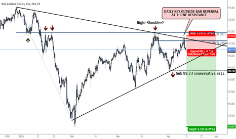 NZDJPY: NZDJPY - KEY OUTSIDE BAR REVERSAL SIGNALS LOSSES AHEAD!