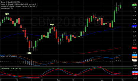 CBM2018: Crude Oil   -   Qualche divergenza negativa