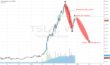 TSLA: 50% RETRACEMENT