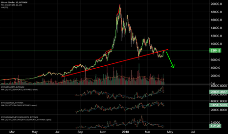 BTCUSD: Noobs are giving us better levels to short
