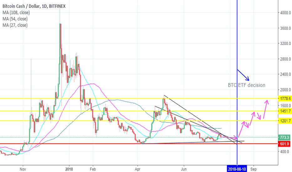 BCHUSD: My BCH price prediction after BTC ETF approval