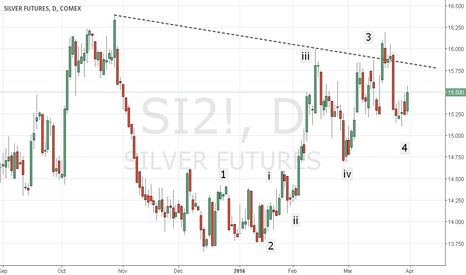 SI2!: Silver...Buying oppurtunity...