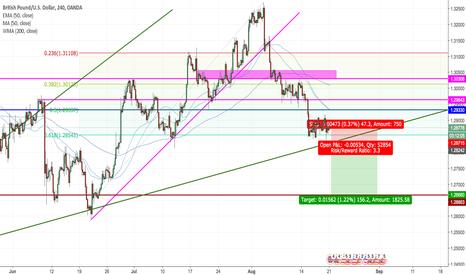GBPUSD: GBPUSD Short on Break of Trendline.