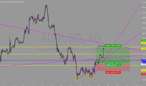 AUDUSD: My Idea