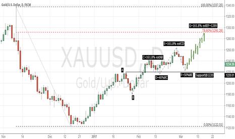 XAUUSD: GOLD 1D