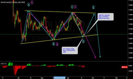 GBPUSD: GBPUSD UNDERSTANDING STRUCTURE AND WHY YOU WAIT FOR CONFIRMATION