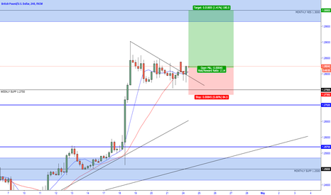 GBPUSD: GBP/USD - Bullish