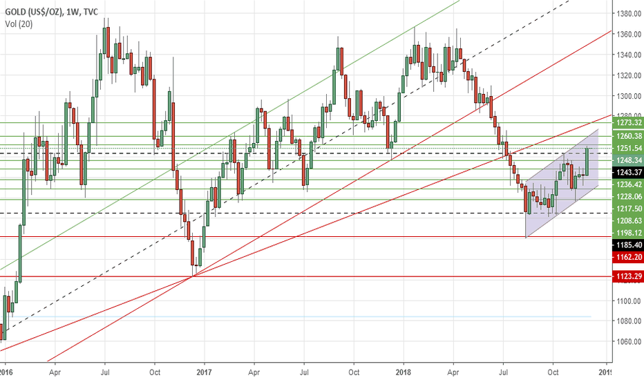 GOLD: Gold's weekly outlook: Dec 10-14
