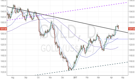 GOLD: Gold retreats, but outlook remains bullish