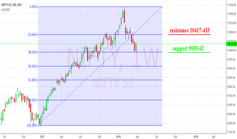 NIFTY: nifty 50 with fib