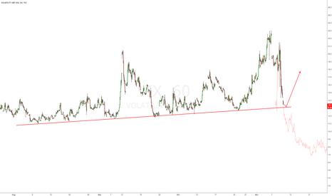 VIX: $VIX at trendline