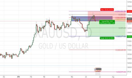 XAUUSD: GOLD DAILY FMCBR