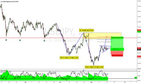USDJPY: USDJPY: Bull Pattern in a Bear Market