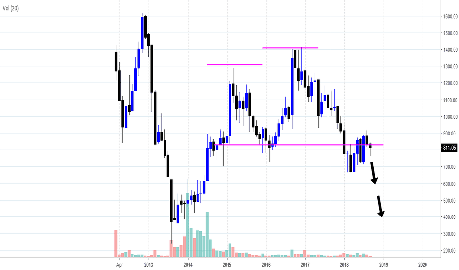 MCX: CAN THIS BE A POSSIBLE DOUBLE TOP ?