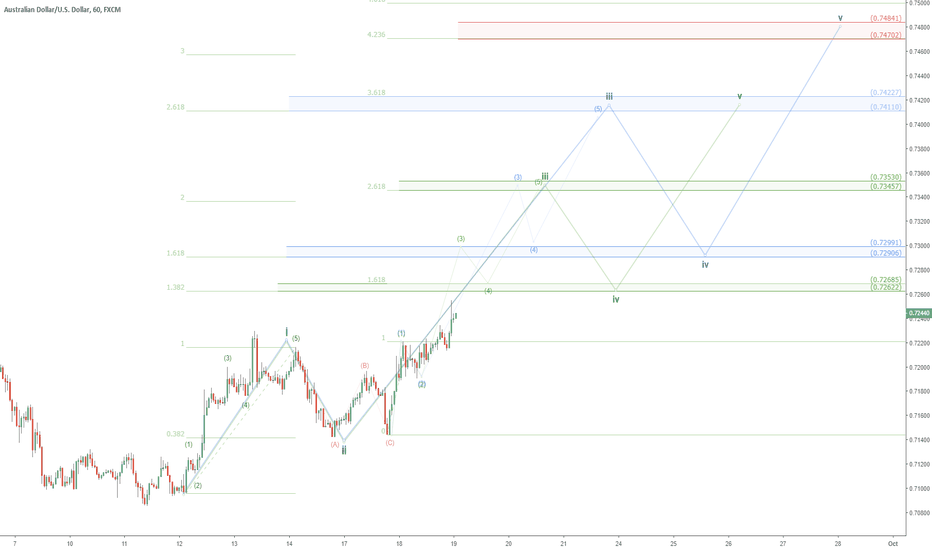 AUDUSD: AUDUSD bullish scenario: AU extreme bull if Trade Wars turn?