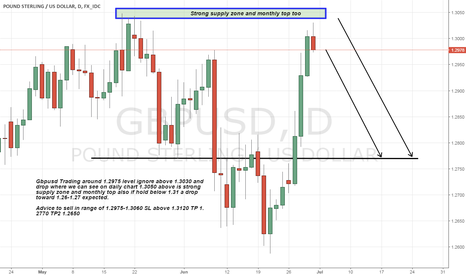 GBPUSD: gbpusd short Advice as 1.3050 strong supply zone