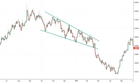 GBPAUD: Example of a bulling falling wedge