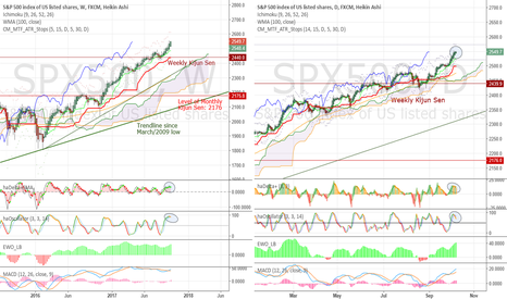 """SPX500: It's """"expensive"""", but no reason to be bearish. Maybe wise to TP"""