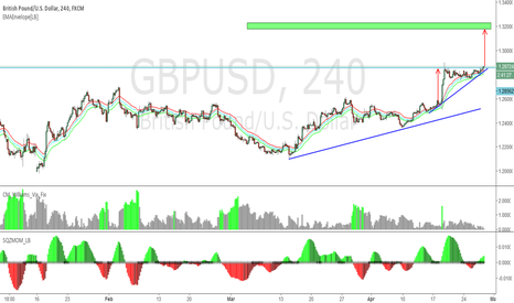 GBPUSD: GBPUSD Breakup (Ascending Triangle Break Up)