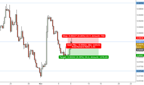 EURGBP: EUR/GBP H4 Short