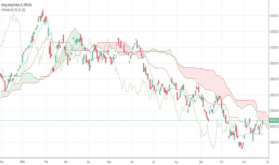 HSI: Hang Seng Stock Index - Strong +ve sign if manage a close above