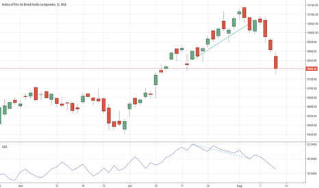 NIFTY: As suggested BY ADL, this correction was on the cards.