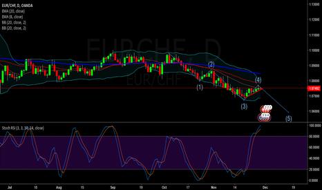 EURCHF: Short on EURCHF