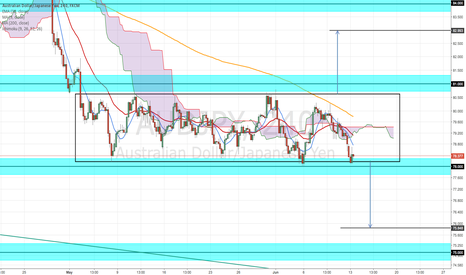 AUDJPY: POSSIBLE BEARISH BREAKOUT AUD/JPY