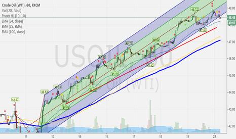 USOIL: USOIL swing channel breakdown shorting idea