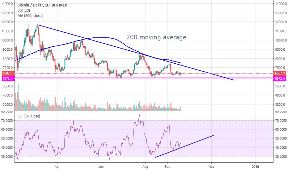 BTCUSD: bitcoin $btc target 6900. playing inside a triangle