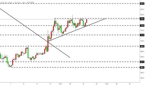 BCHUSD: 比特币现金BCH-直角三角形走势,关注785.5阻力能否突破