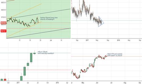 SENSEX: Multi Time Frame View on Nifty w.r.t Sensex n Vix