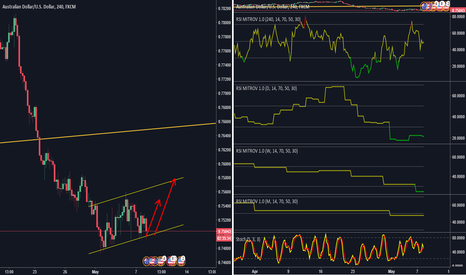 AUDUSD: AUDUSD BOTTOM LINE OF CHANNEL + OVERSOLD