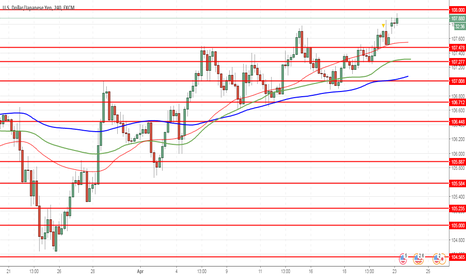USDJPY: USD/JPY: the dollar is strengthening