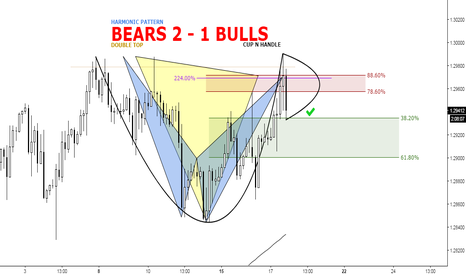 GBPUSD: (3h) dbl top (broken neck to validate)/cup n' handle/harmonic