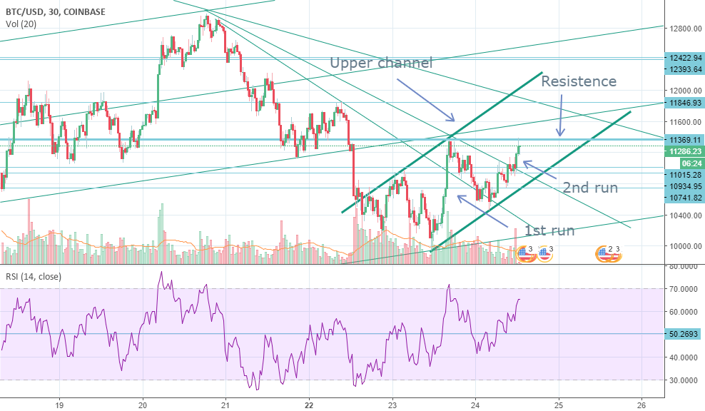 Bitcoin: Nice attacks from Bulls but Bears resisting