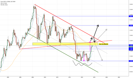 EURUSD: EUR/USD Zone de polarité