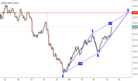 XAUUSD: XAUUSD POTENTIAL BULLISH AB=CD