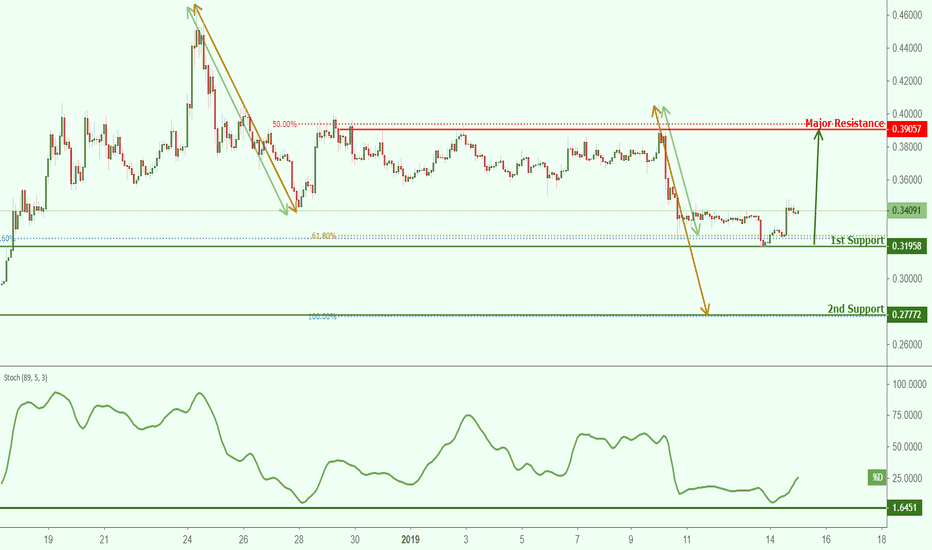XRPUSD: XRPUSD bounced off support, potential for a further rise!