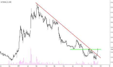 GNB: Getin Noble - zmiana trend?