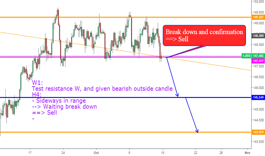 GBPJPY: GBPJPY, Break range: Down?!
