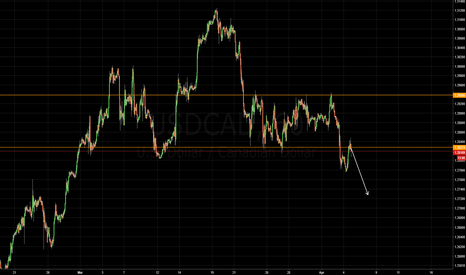 USDCAD: sell the breakout and retest of structure