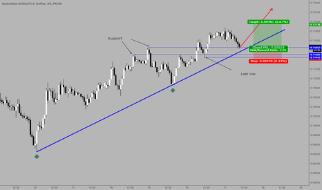 AUDUSD: Longing AUDUSD in strong uptrend
