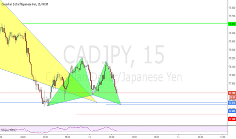 CADJPY: Possible Deep Gartley Pattern