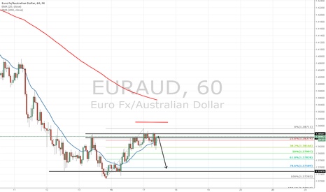 EURAUD: EURAUD possible short position of 1H chart - short term