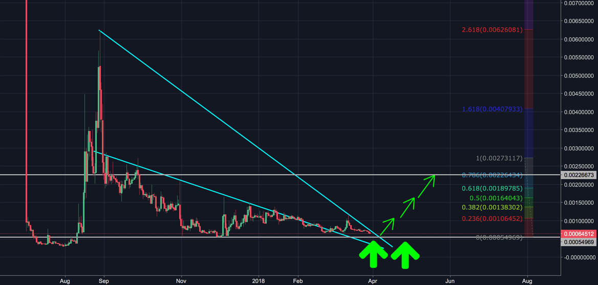 Monaco - 200% profit potential